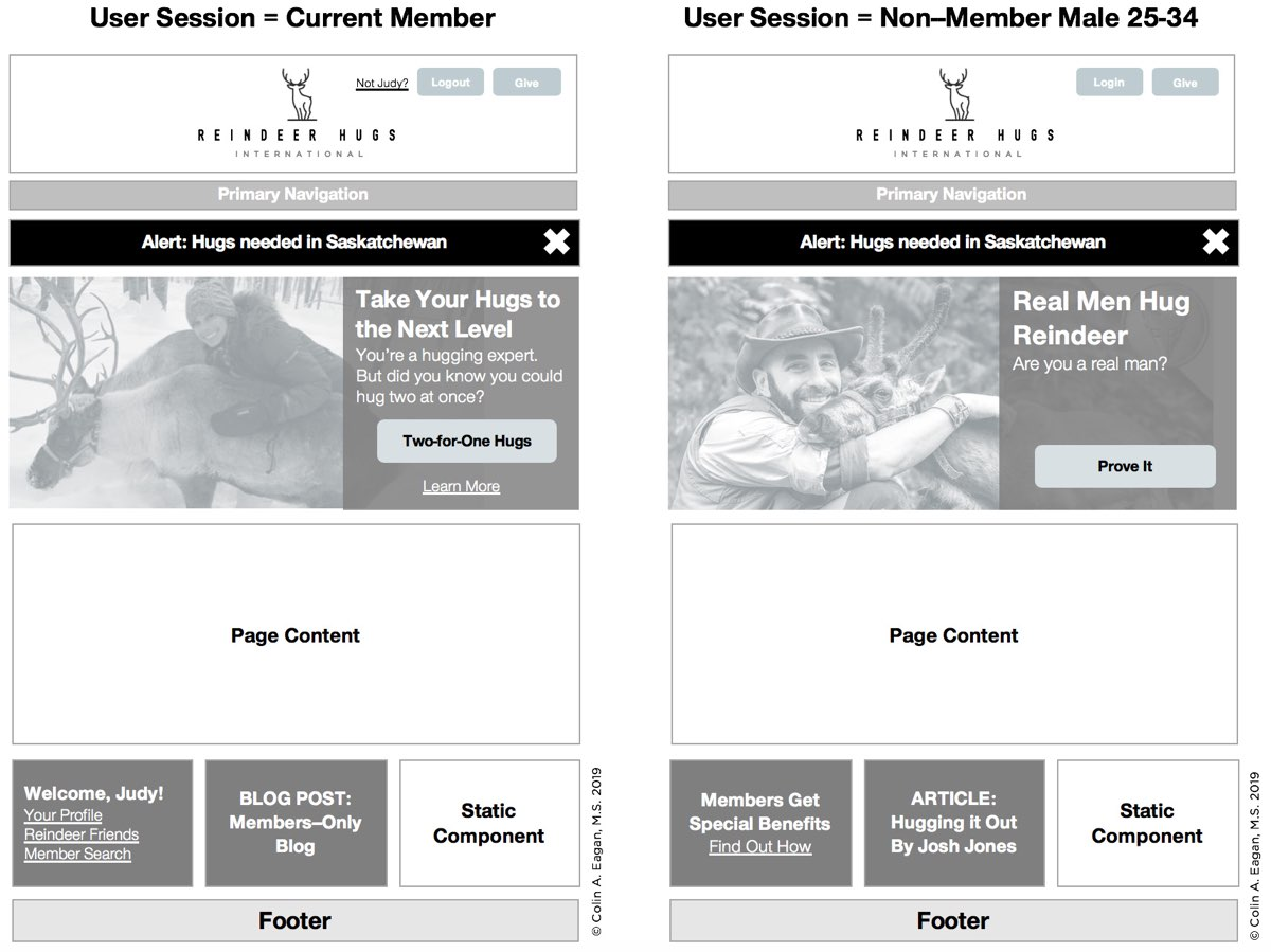 Two more detailed wireframes that show what the home page might look. On the left, one block has member links and info and another section has a members-only blog post. On the right, one block has a CTA on benefits that members get and a more general blog post.