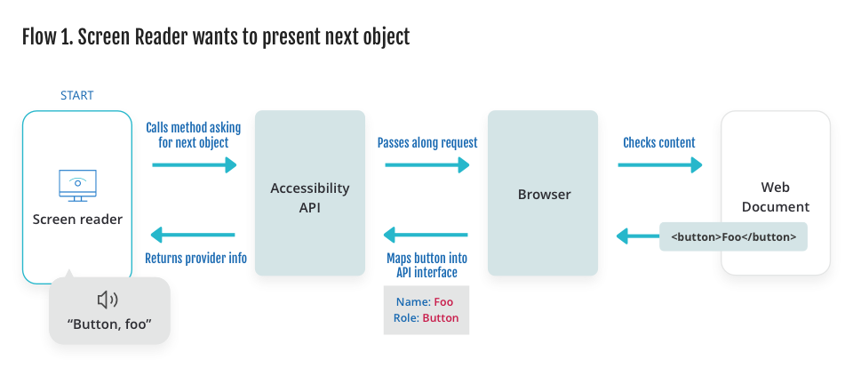 Diagram showing the client (screen reader) making a call to the accessibility API, which passes along the request to the provider (browser), which checks the content in the web document, which sends the information back up the chain