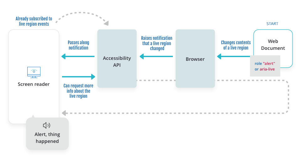 Diagram showing a client (screen reader), which is already subscribed to live region events and can request more info about the live region, which receives a notification from the accessibility API, which gets a notification that a live region has changed from the provider (browser), which has a live region changed by the web document