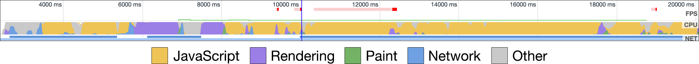 A performance timeline for a JavaScript-heavy website. Most of the timeline is JavaScript.