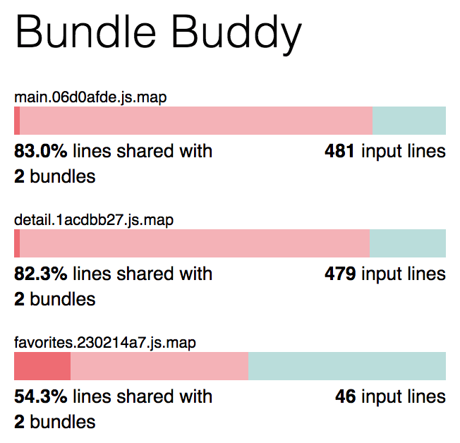 The Bundle Buddy utility demonstrating how much code is shared between bundles of JavaScript.