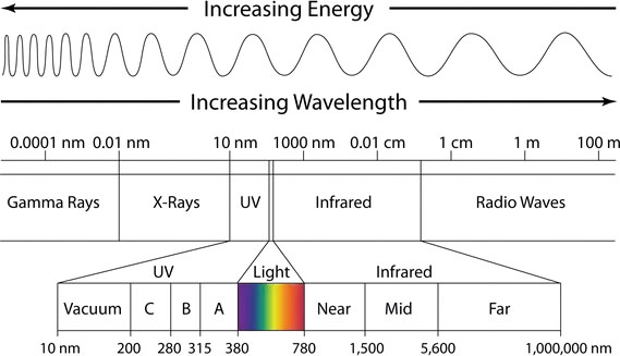 A diagram showing the spectrum of light