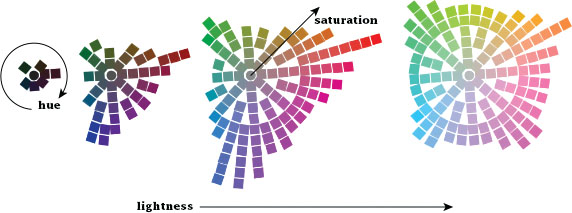A series of four charts, each with an increasing number of colors