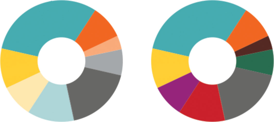 Two equal pie charts with differing levels of saturation in the colors