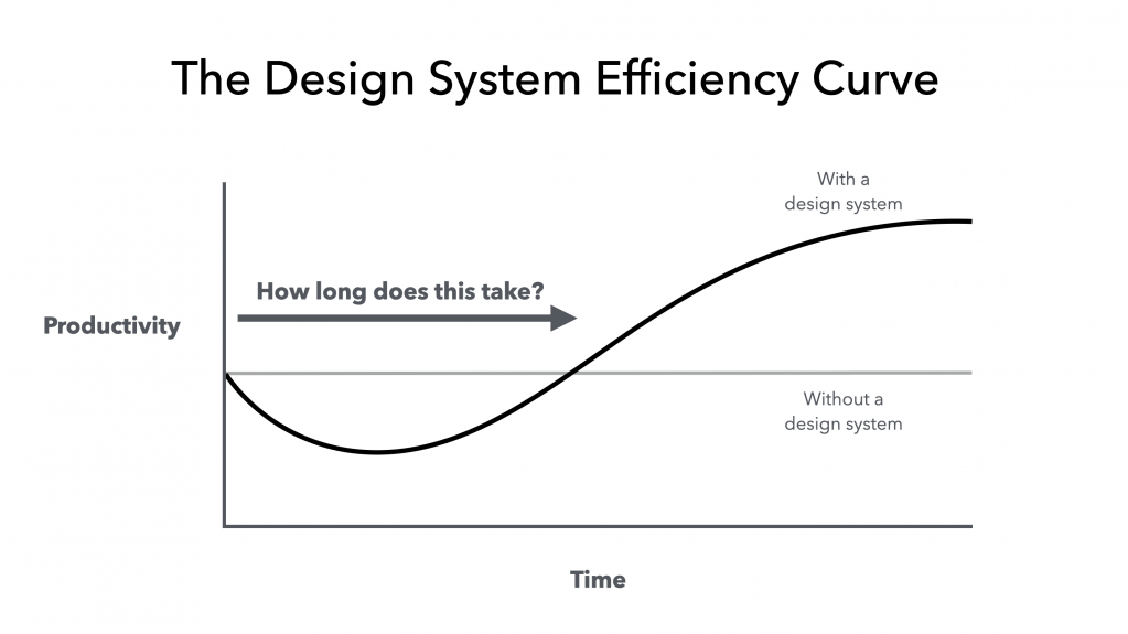 The Design System Efficiency Curve. Line graph illustrating the curvilinear relationship of productivity over time in terms of overall efficiency, in situations of transition from having no design system in place through in-process set up of the system, to eventually having an established design system. Productivity is represented on the y-axis and Time on the x-axis. Starting at 0,0 productivity dips down as the team diverts resources to set up the system, but eventually surpasses standard productivity once the system is in place.
