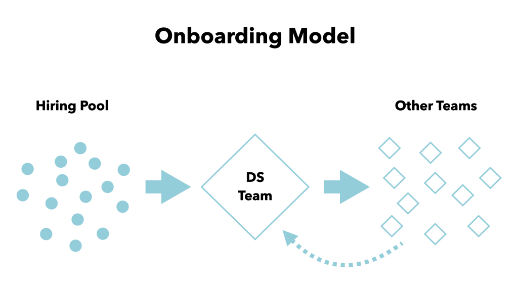 "Onboarding Model. Diagram illustrating the movement and eventual cycling (depicted by arrows pointing to the right) of individuals in a ""Hiring Pool""(represented by a cluster of dots on the left of the graphic) into the DS Team (design system team), represented by a diamond shape in the center of the graphic, then exiting the DS Team to join Other Teams (smaller diamond shapes on the right of the graphic), and finally, back into the DS Team (dashed-line arrow looping below and to the left, back into the DS Team diamond shape)."