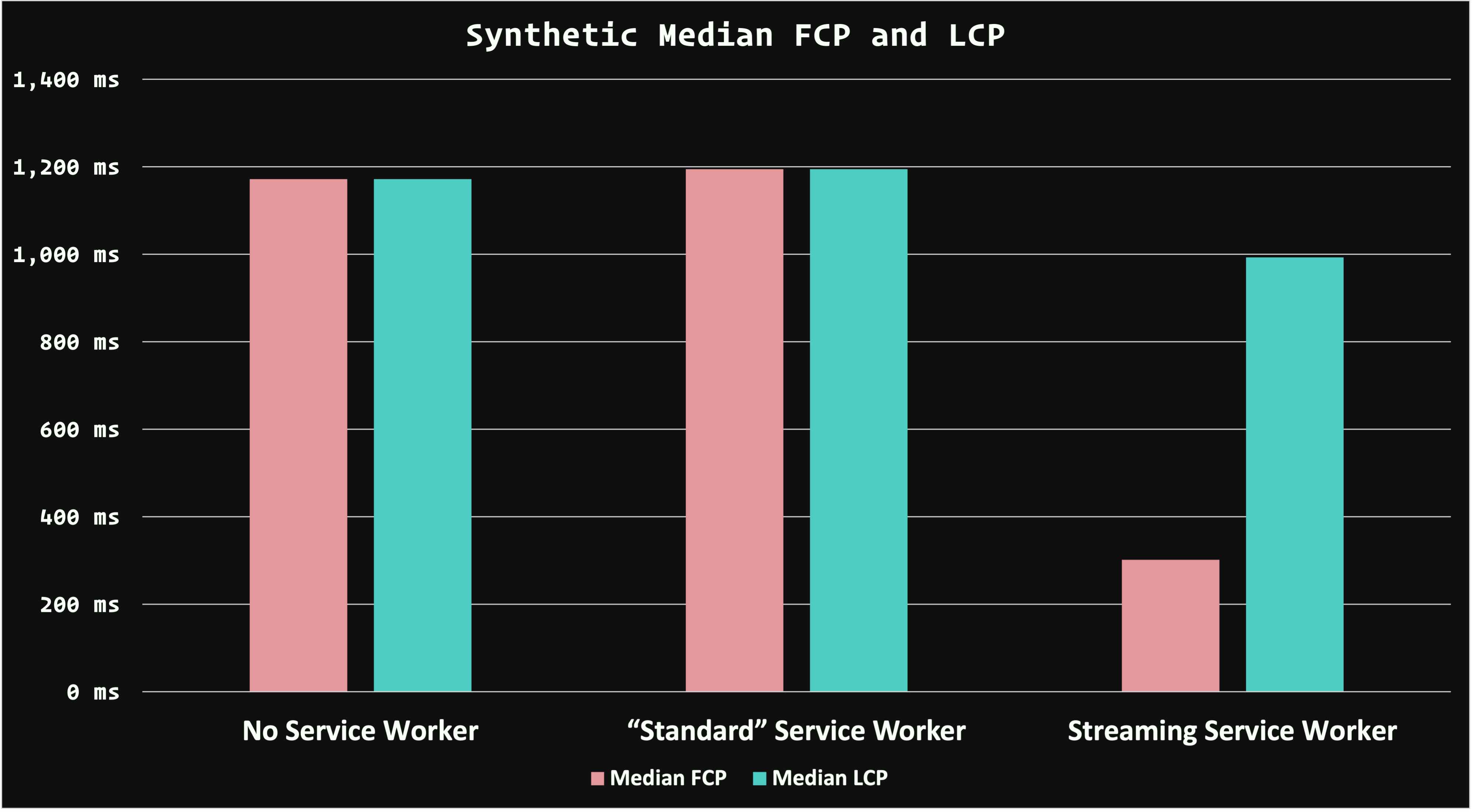 "A bar graph comparing First Contentful Paint and Largest Contentful Paint performance for the Weekly Timber website for scenarios in which there is no service worker, a ""standard"" service worker, and a streaming service worker that stitches together content partials from CacheStorage and the network. The first two scenarios are basically the same, while the streaming service worker delivers measurably better performance for both FCP and LCP—especially for FCP!"