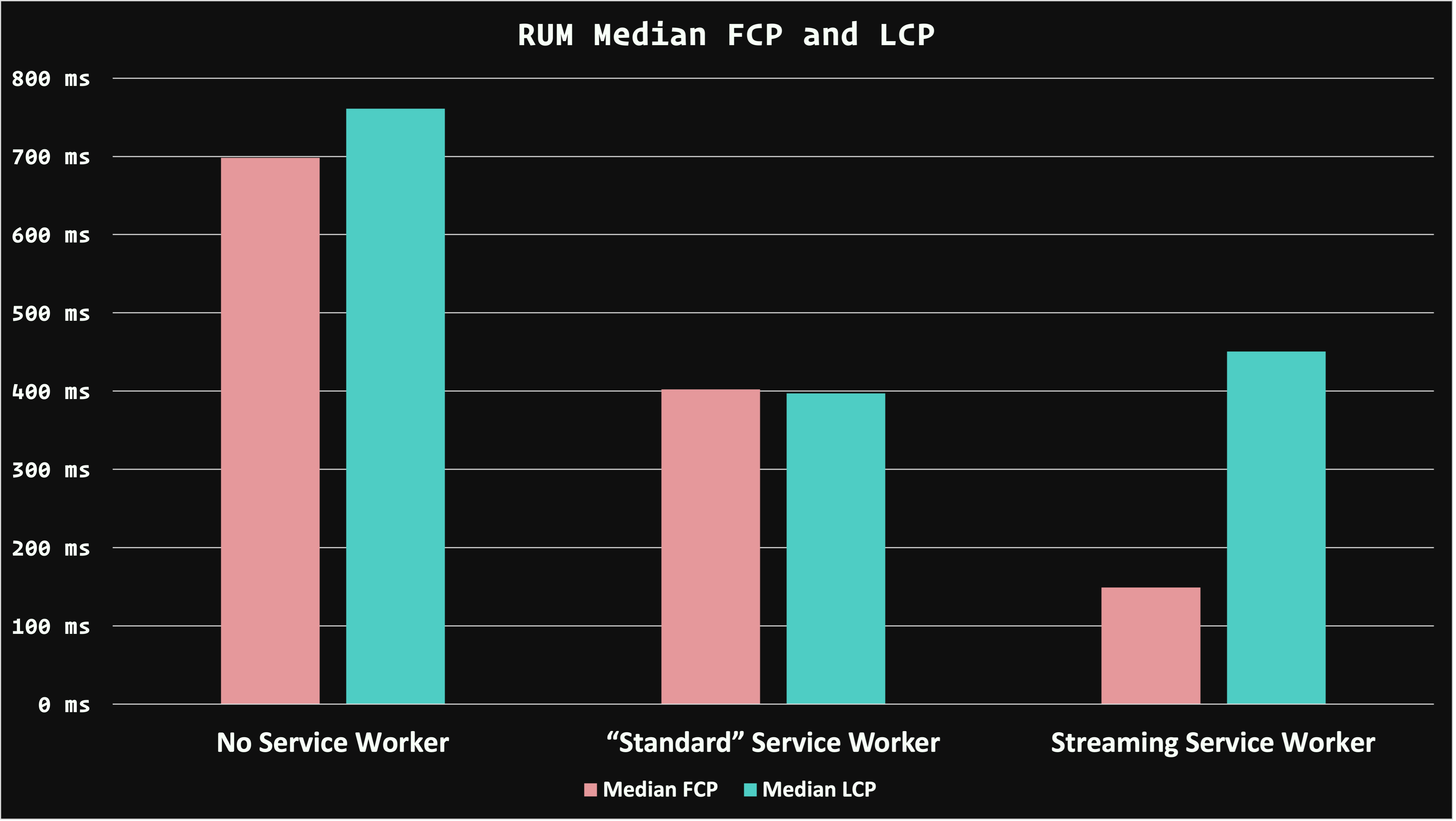 "A bar chart comparing the RUM median FCP and LCP performance of no service worker, a ""standard"" service worker, and a streaming service worker. Both the ""standard"" and streaming service worker offer better FCP and LCP performance over no service worker, but the streaming service worker excels at FCP performance, while only being slightly slower at LCP than the ""standard"" service worker."