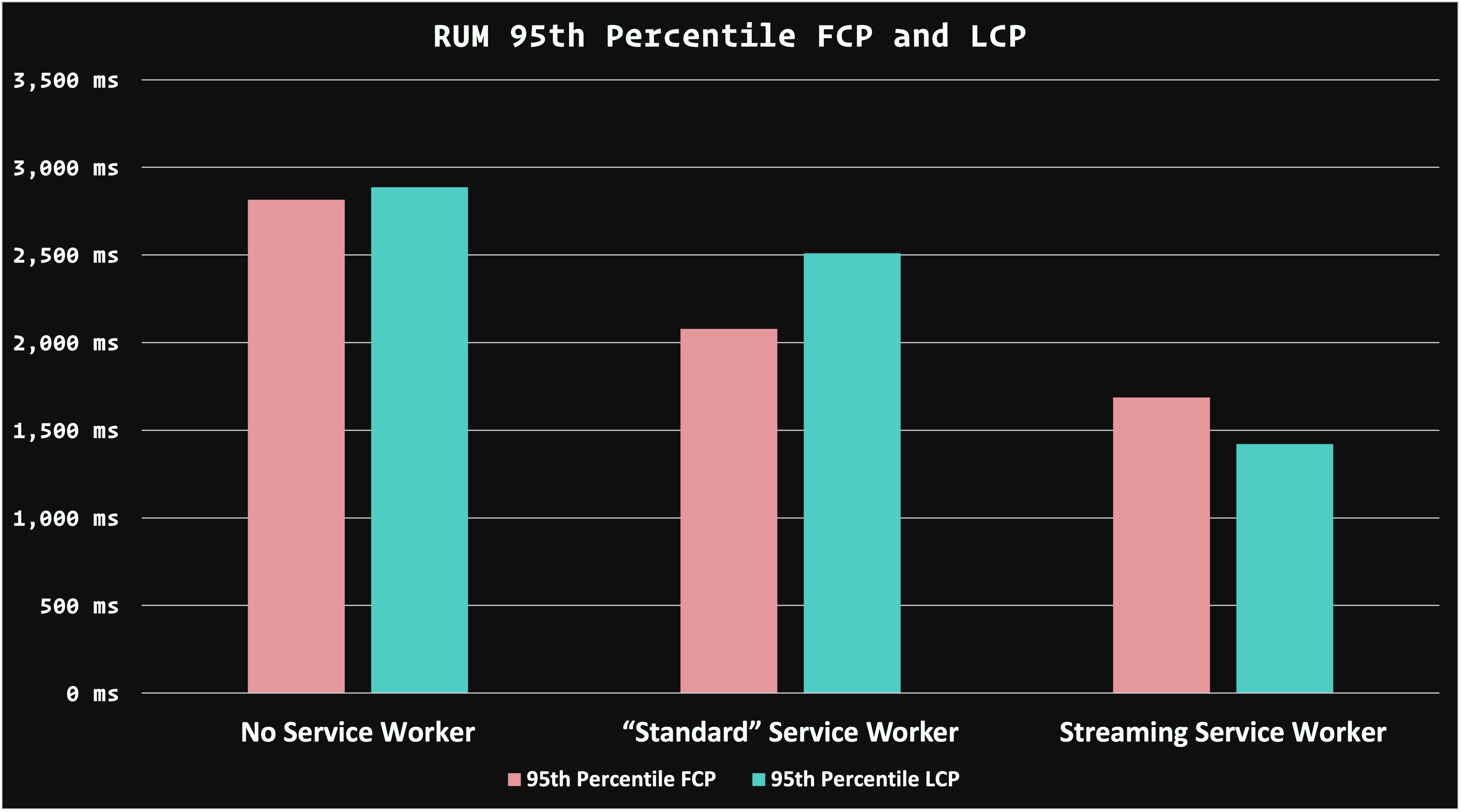 "A bar chart comparing the RUM median FCP and LCP performance of no service worker, a ""standard"" service worker, and a streaming service worker. Both the ""standard"" and streaming service workers are faster than no service worker at all, but the streaming service worker beats out the ""standard"" service worker for both FCP and LCP."