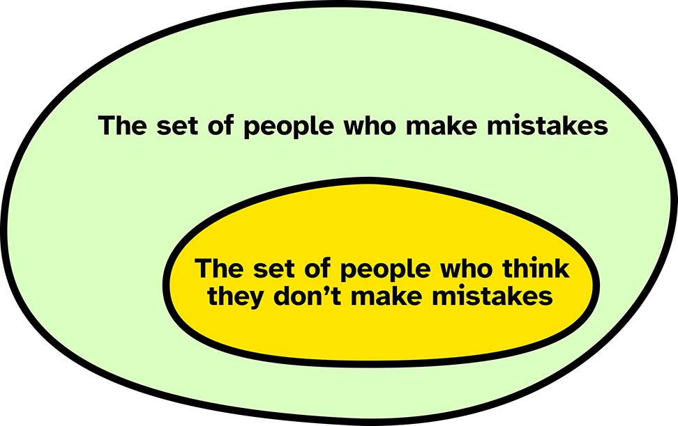 A Venn diagram with one circle showing the set of people who make mistakes. In a smaller circle completely inside the first is the set of people who think they don't make mistakes.