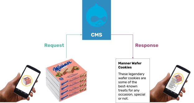 A diagram depicting how someone might look at a physical object through their phone, and AR tools can connect to a CMS to download and display relevant information about the object virtually beside it.