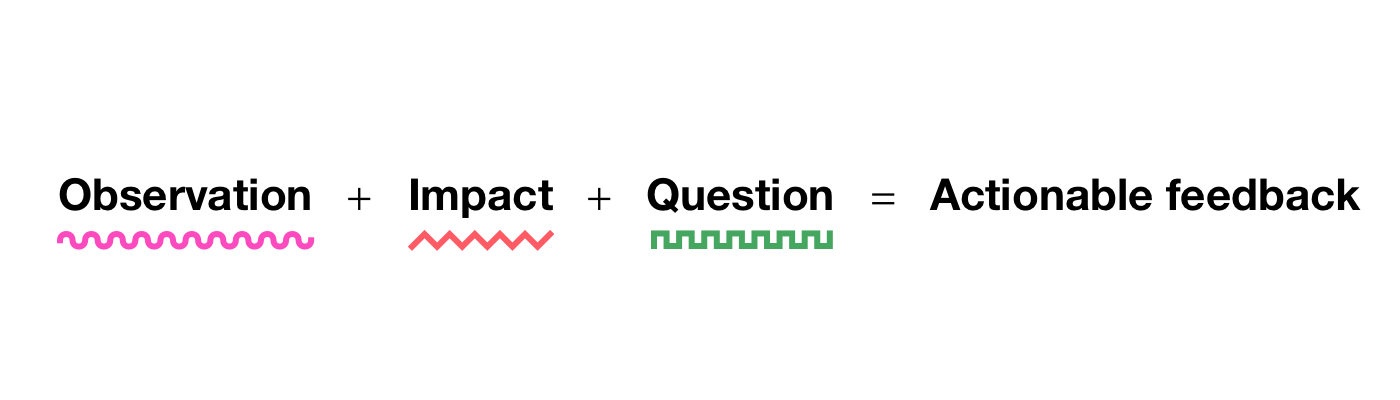 An equation: Observation plus impact plus question equals actionable feedback.