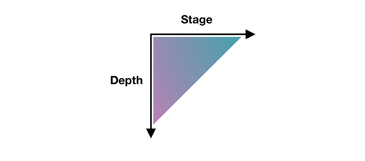 A chart showing Depth on one axis and Stage on another axis, with Depth decreasing as Stage increases