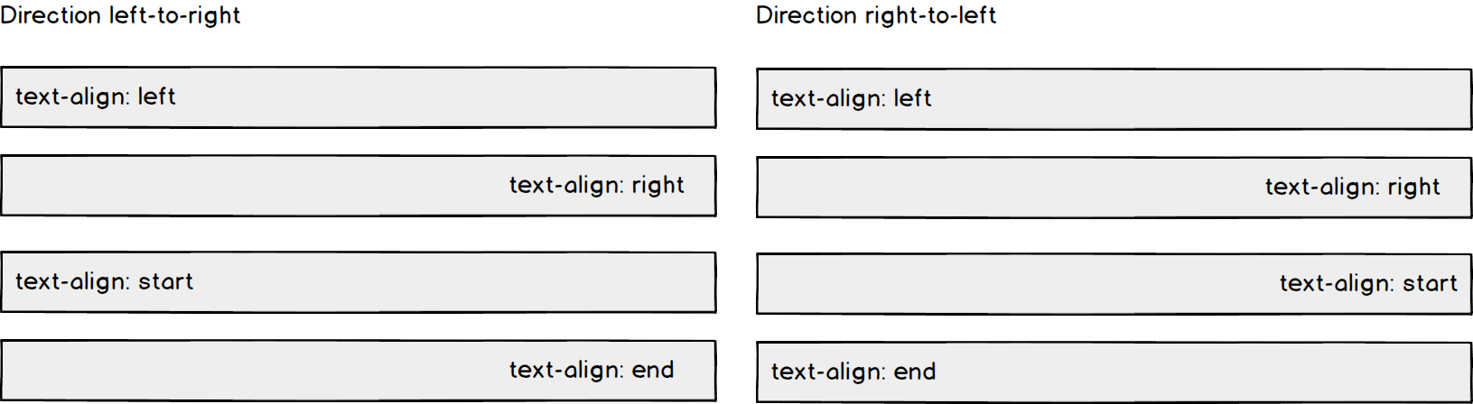 Wireframe showing different text alignment options