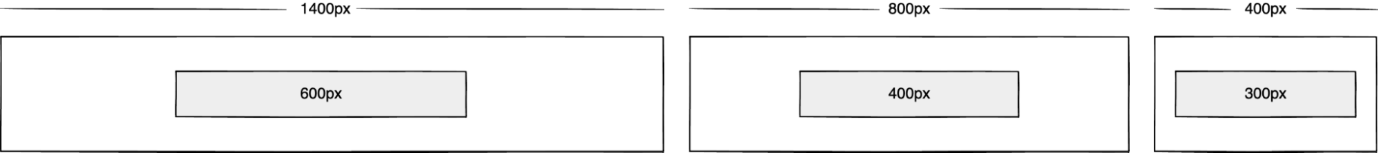 Wireframe showing an 800px box inside of a 1400px box, a 400px box inside of an 800px box, and a 300px box inside of a 400px box