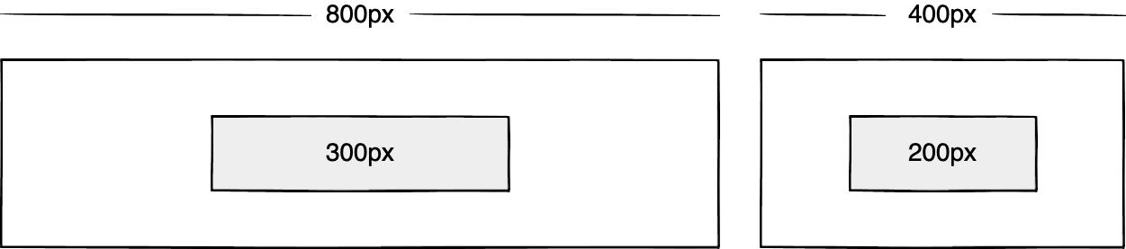 Wireframe showing a 300px box inside of an 800px box, and a 200px box inside of a 400px box