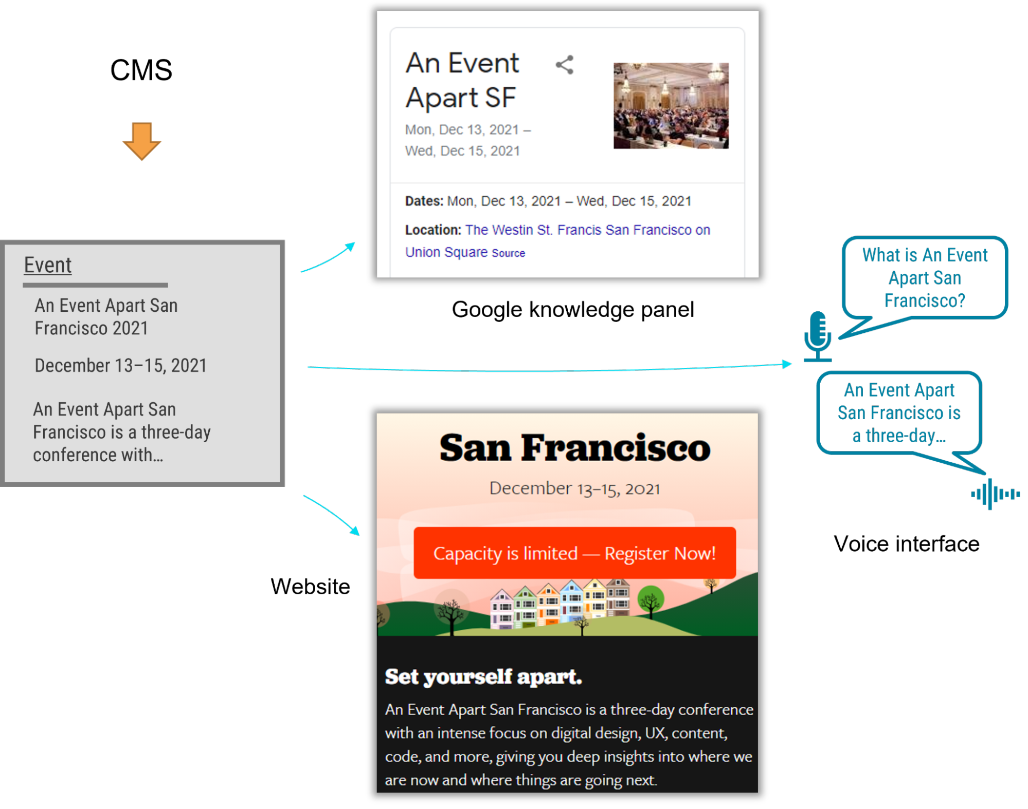 Image showing an event in a CMS passing data to a Google knowledge panel, a website, and a voice interface